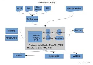 Null Papier Factory